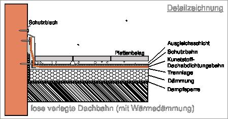 Terrasse Abdichten Schweibahn Top Schweibahn With Terrasse